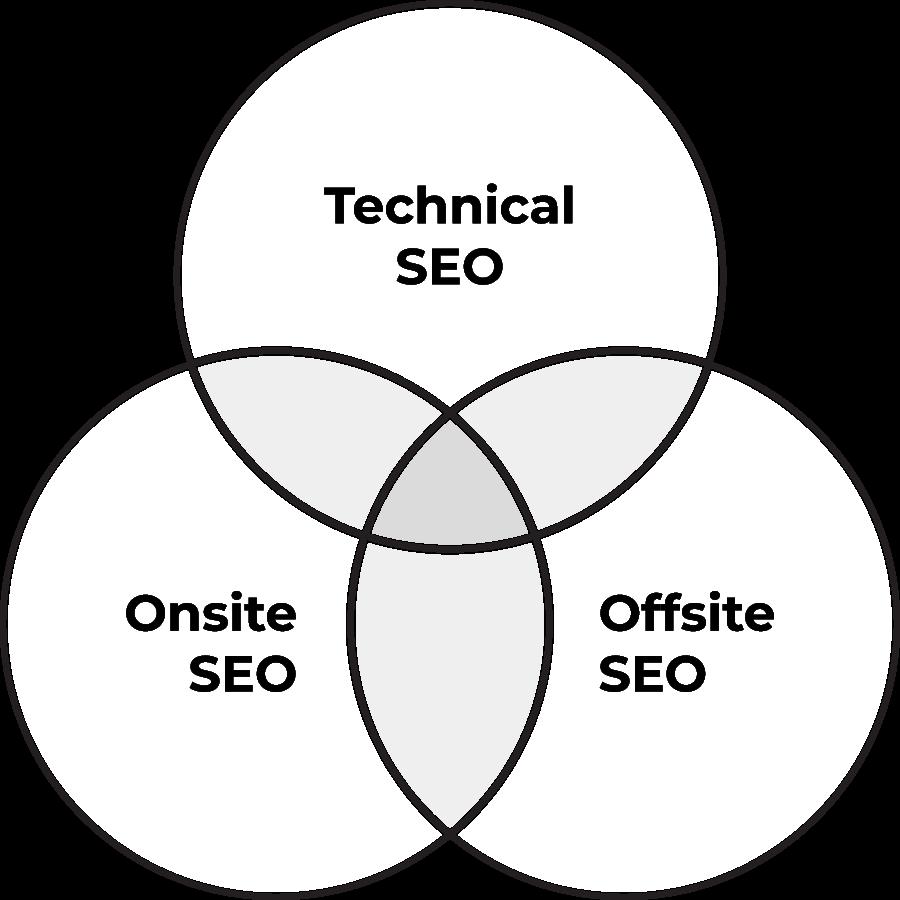 Types of SEO